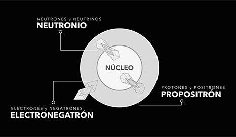 Gráfica de la estructura real del átomo